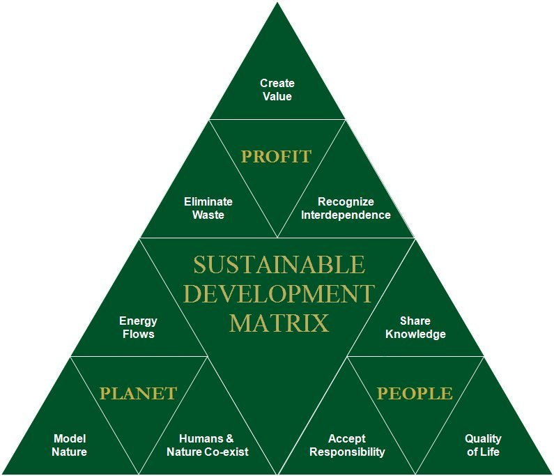 edwards design group sustainable development sustainable development matrix1
